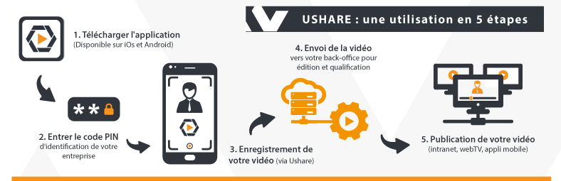 INFOGRAPHIE : le fonctionnement de l'application Ushare par Novastream
